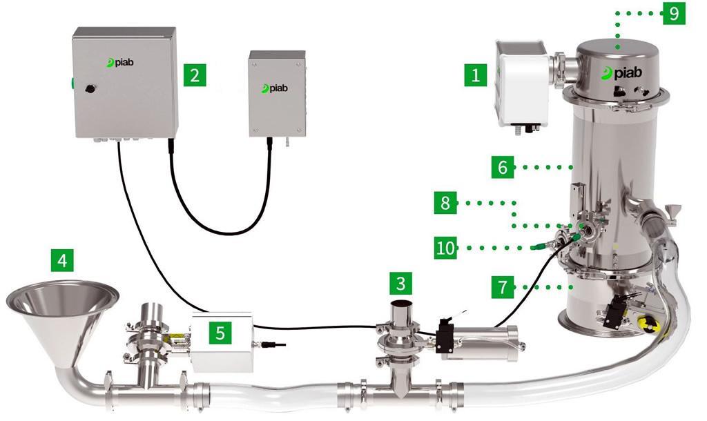 piFlow-p SMART – A vákuumos anyagszállítás még magasabb szintre emelése