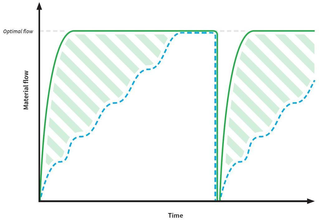 2. ábra Beállítási idők összehasonlítása